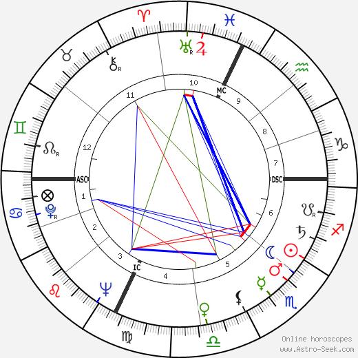 Manuel Fraga Irabarne astro natal birth chart, Manuel Fraga Irabarne horoscope, astrology