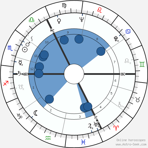 Marcel Ophüls horoscope, astrology, sign, zodiac, date of birth, instagram