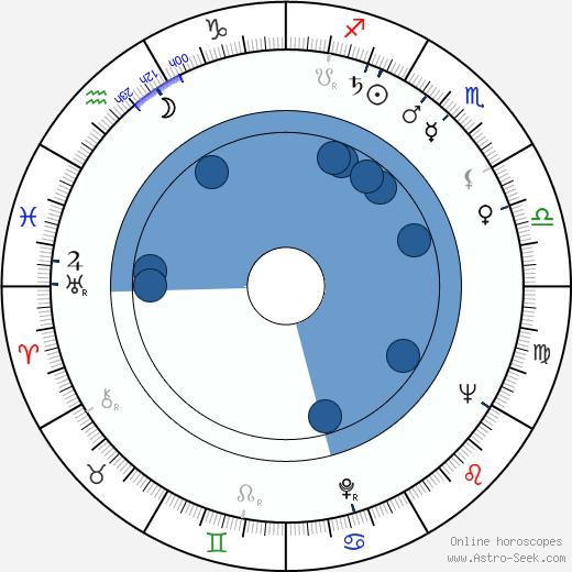 Marjatta Metsovaara wikipedia, horoscope, astrology, instagram