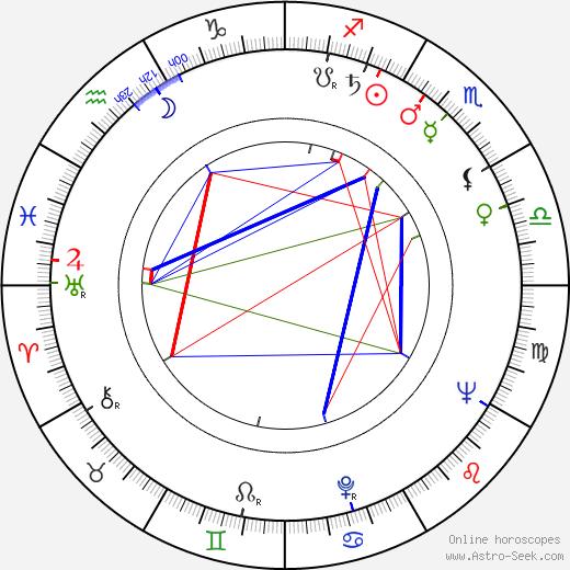Marjatta Metsovaara astro natal birth chart, Marjatta Metsovaara horoscope, astrology