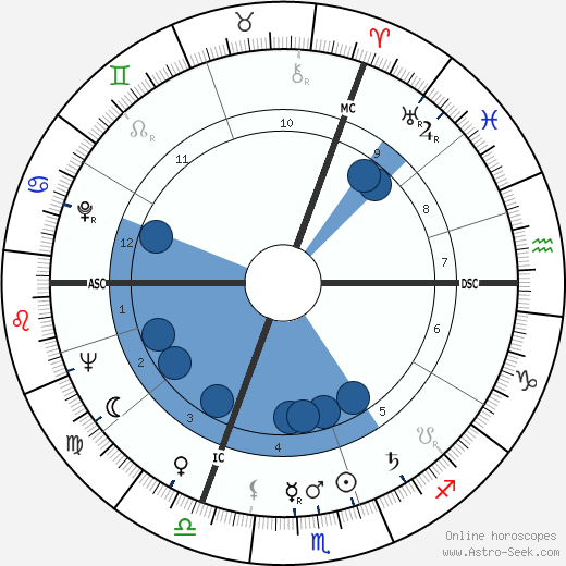 Maurice Rosy wikipedia, horoscope, astrology, instagram