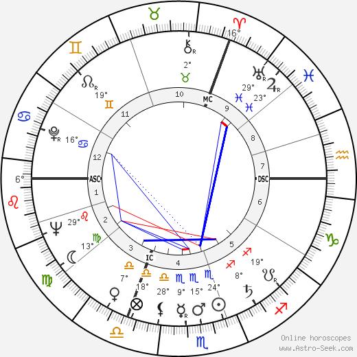Maurice Rosy birth chart, biography, wikipedia 2019, 2020