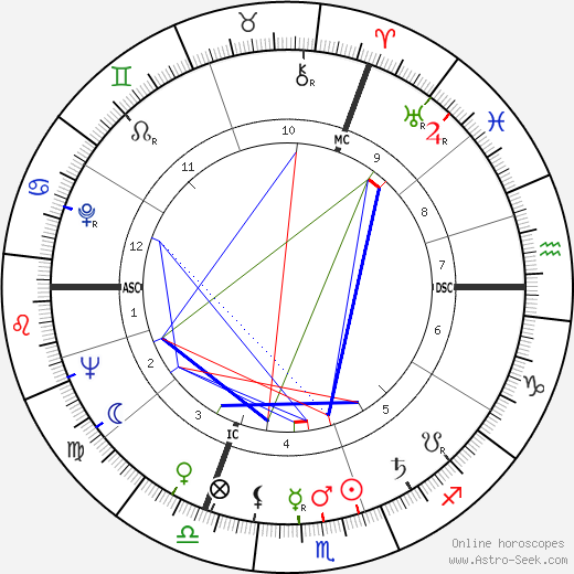 Maurice Rosy astro natal birth chart, Maurice Rosy horoscope, astrology