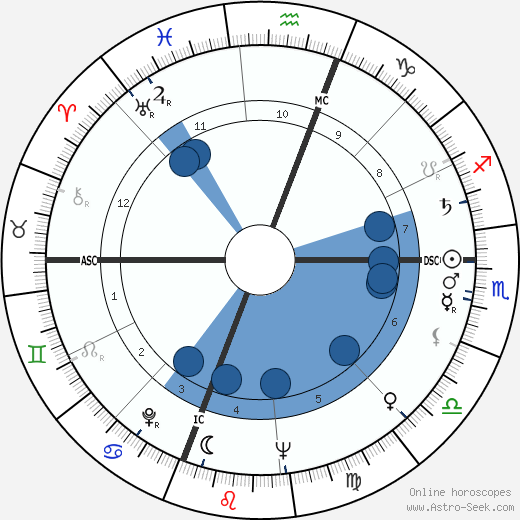 McLean Stevenson wikipedia, horoscope, astrology, instagram