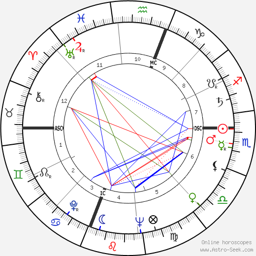 McLean Stevenson astro natal birth chart, McLean Stevenson horoscope, astrology