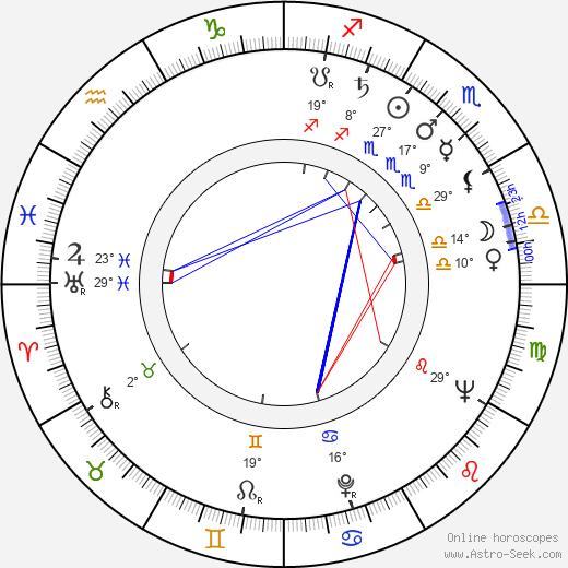 Mikhail Ulyanov birth chart, biography, wikipedia 2020, 2021