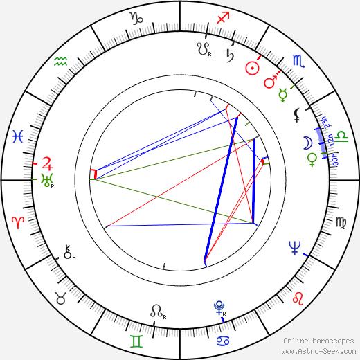 Mikhail Ulyanov birth chart, Mikhail Ulyanov astro natal horoscope, astrology