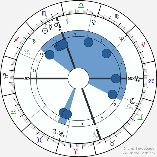Mose Allison horoscope, astrology, sign, zodiac, date of birth, instagram