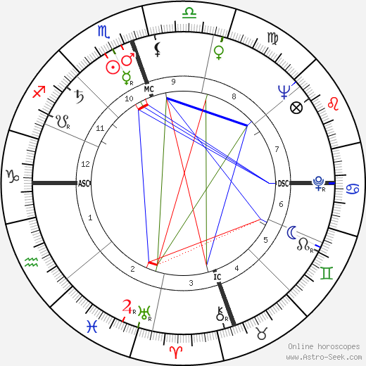 Mose Allison astro natal birth chart, Mose Allison horoscope, astrology