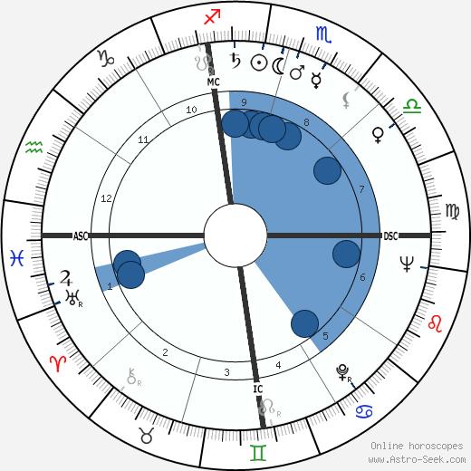 Otis Chandler wikipedia, horoscope, astrology, instagram