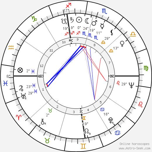 Otis Chandler birth chart, biography, wikipedia 2019, 2020