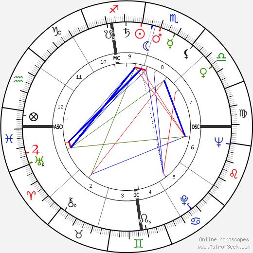 Otis Chandler astro natal birth chart, Otis Chandler horoscope, astrology
