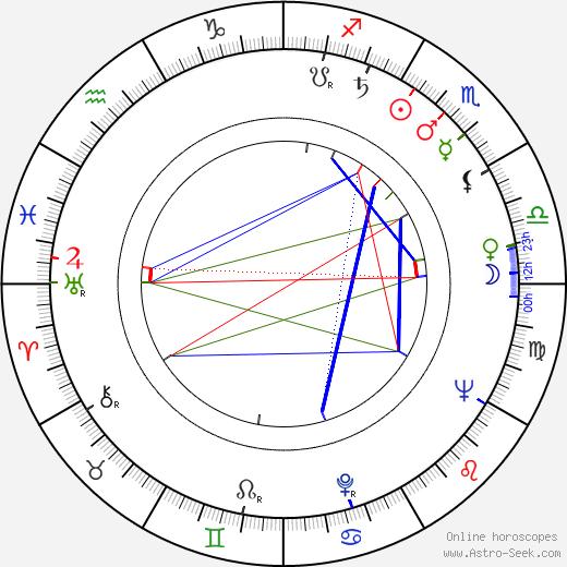 Pál Major birth chart, Pál Major astro natal horoscope, astrology