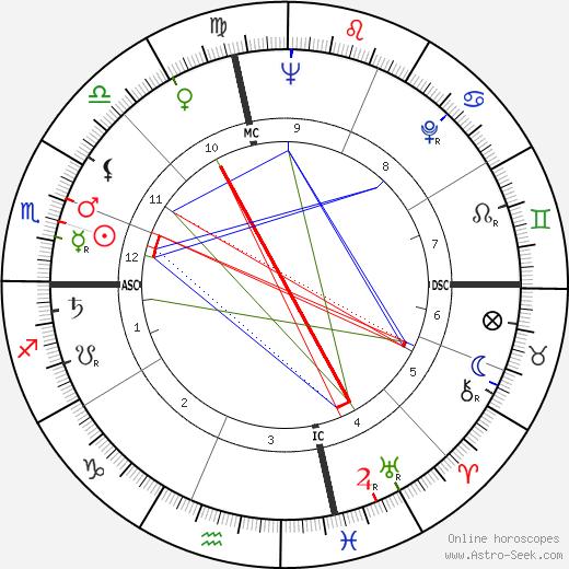 Patti Page tema natale, oroscopo, Patti Page oroscopi gratuiti, astrologia