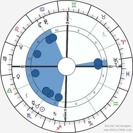Renato Perona wikipedia, horoscope, astrology, instagram