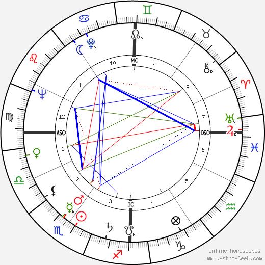 Renato Perona birth chart, Renato Perona astro natal horoscope, astrology