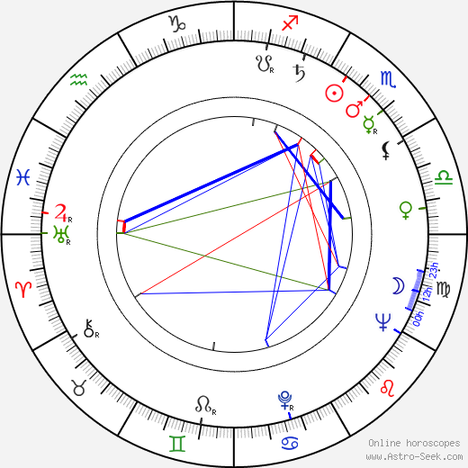 Robert Butler birth chart, Robert Butler astro natal horoscope, astrology