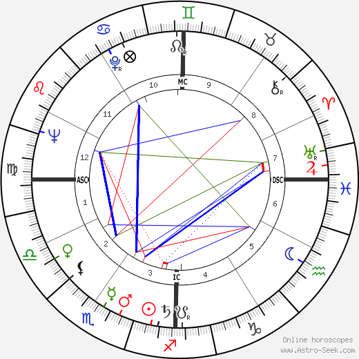 Robert Guillaume astro natal birth chart, Robert Guillaume horoscope, astrology
