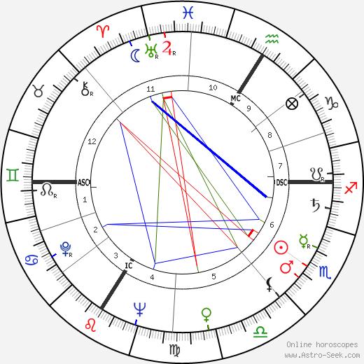 Roland Alexandre день рождения гороскоп, Roland Alexandre Натальная карта онлайн