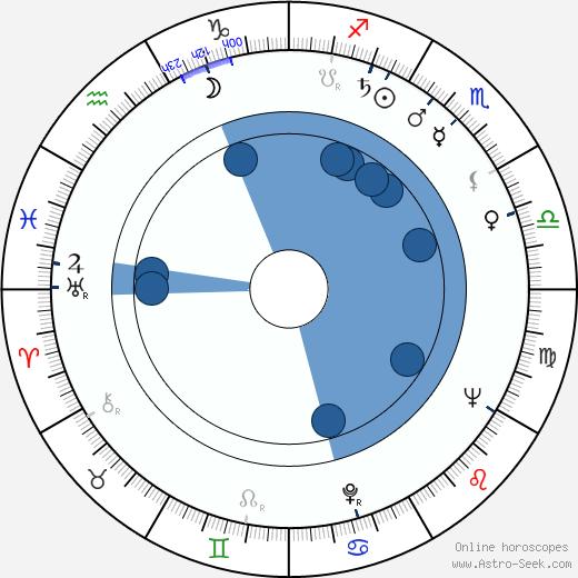 Ruth Peramets wikipedia, horoscope, astrology, instagram