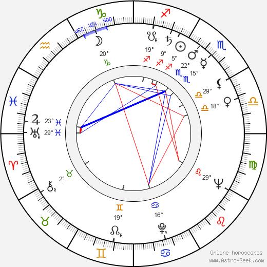 Ruth Peramets birth chart, biography, wikipedia 2020, 2021