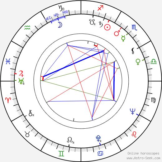 Ruth Peramets birth chart, Ruth Peramets astro natal horoscope, astrology