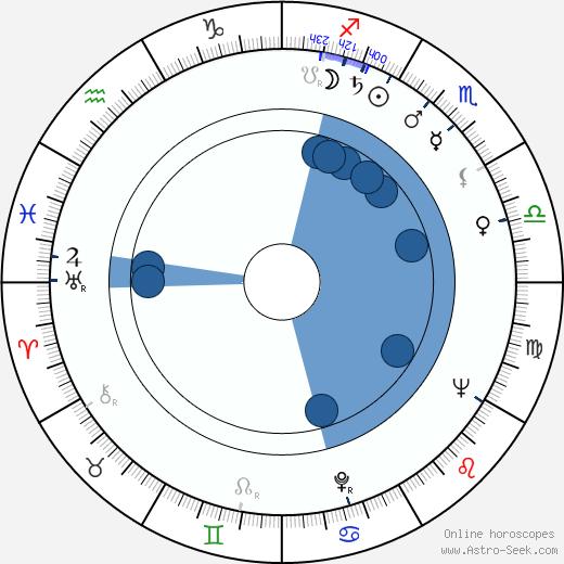 Staffan Aspelin wikipedia, horoscope, astrology, instagram