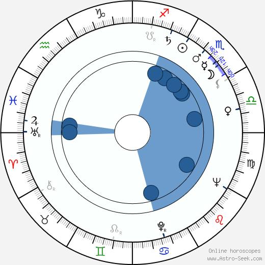 Valentina Vladimirova wikipedia, horoscope, astrology, instagram
