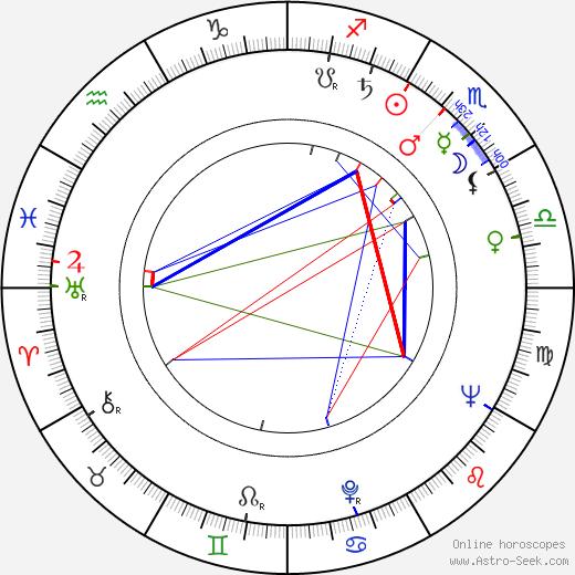 Valentina Vladimirova birth chart, Valentina Vladimirova astro natal horoscope, astrology