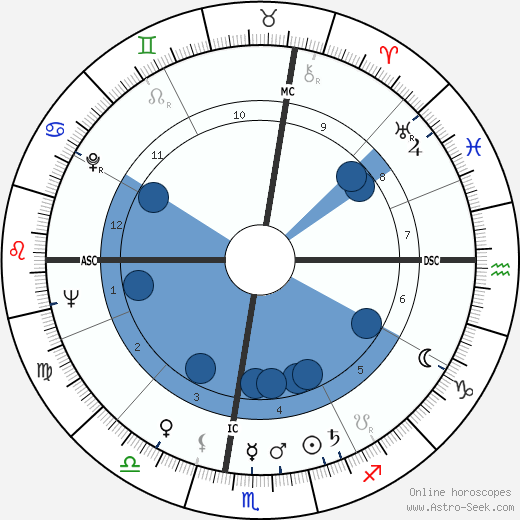 William Simon wikipedia, horoscope, astrology, instagram