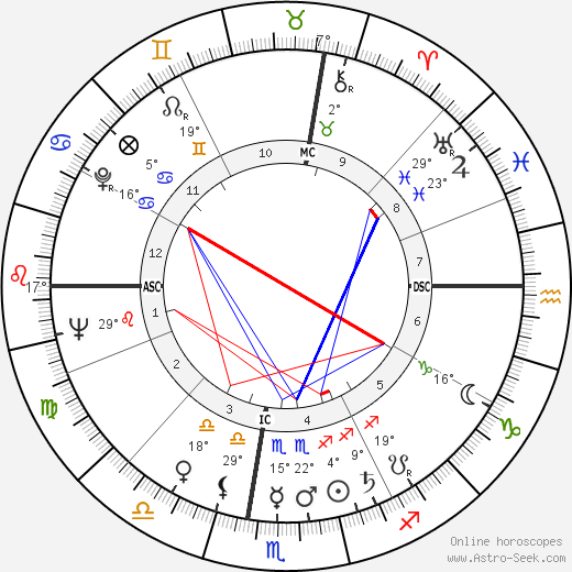 William Simon birth chart, biography, wikipedia 2018, 2019