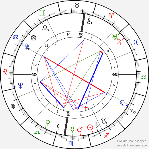 William Simon astro natal birth chart, William Simon horoscope, astrology