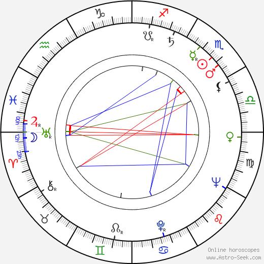 Zygmunt Chychla astro natal birth chart, Zygmunt Chychla horoscope, astrology