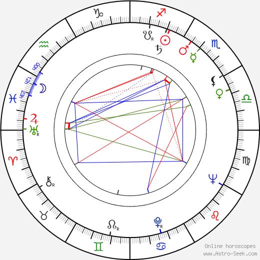 Abby Mann tema natale, oroscopo, Abby Mann oroscopi gratuiti, astrologia