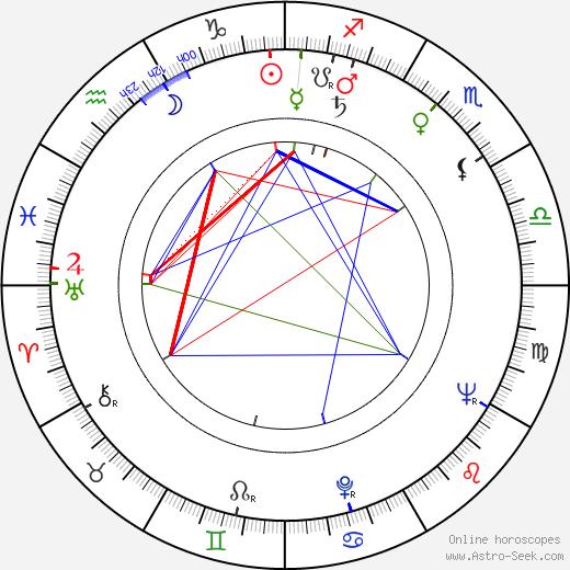 Akihiko Hirata birth chart, Akihiko Hirata astro natal horoscope, astrology