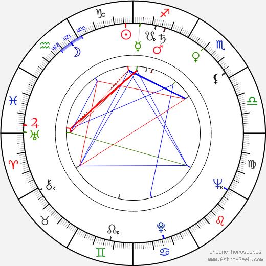 Alan King birth chart, Alan King astro natal horoscope, astrology