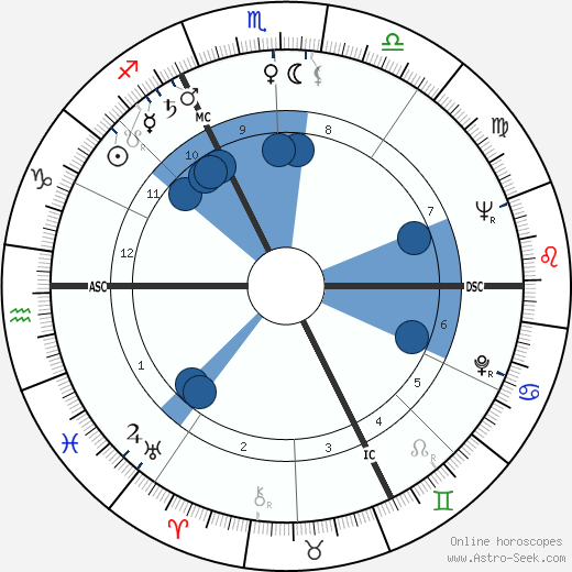 André Gaillard horoscope, astrology, sign, zodiac, date of birth, instagram