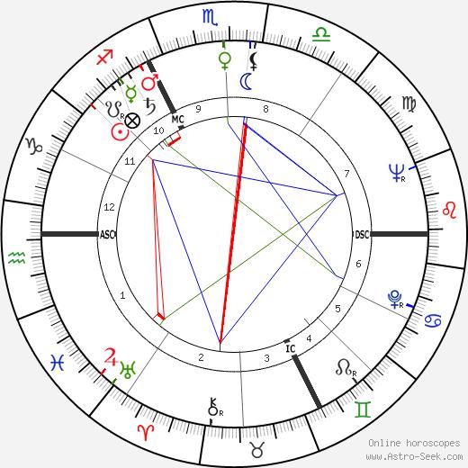 André Gaillard день рождения гороскоп, André Gaillard Натальная карта онлайн