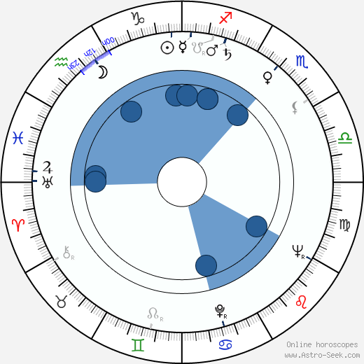 Chuck Hicks wikipedia, horoscope, astrology, instagram