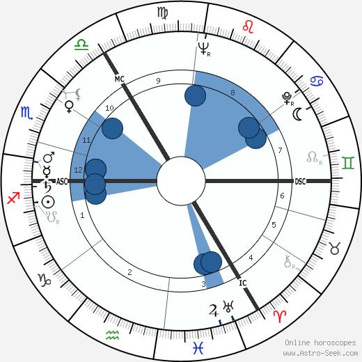 Elsie a Marie Dodgson wikipedia, horoscope, astrology, instagram