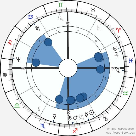 Esther Sandoval wikipedia, horoscope, astrology, instagram