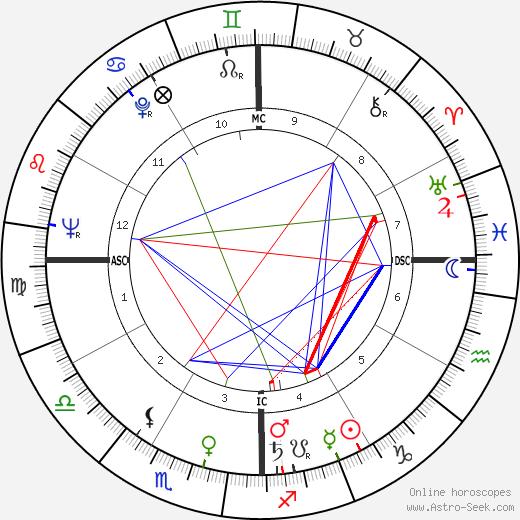 Esther Sandoval tema natale, oroscopo, Esther Sandoval oroscopi gratuiti, astrologia
