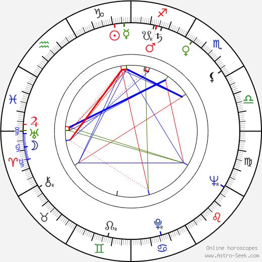 Éva Ruttkai tema natale, oroscopo, Éva Ruttkai oroscopi gratuiti, astrologia
