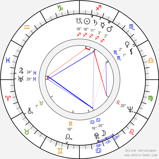 Friedrich G. Beckhaus birth chart, biography, wikipedia 2020, 2021