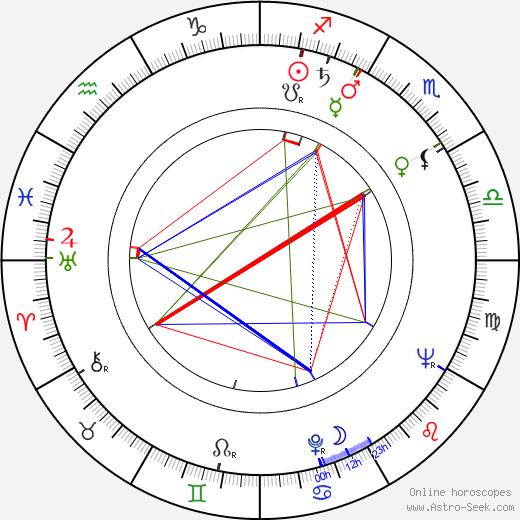 Friedrich G. Beckhaus tema natale, oroscopo, Friedrich G. Beckhaus oroscopi gratuiti, astrologia