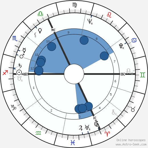 Gae Aulenti wikipedia, horoscope, astrology, instagram