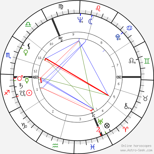 Geneviève Page astro natal birth chart, Geneviève Page horoscope, astrology