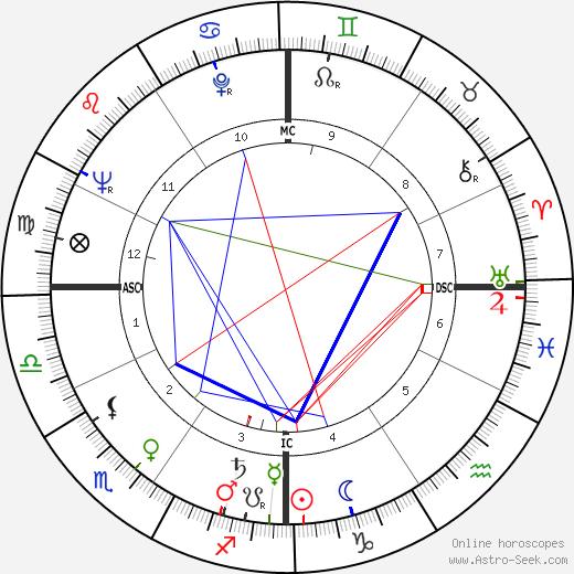 Geoffrey Pearson день рождения гороскоп, Geoffrey Pearson Натальная карта онлайн