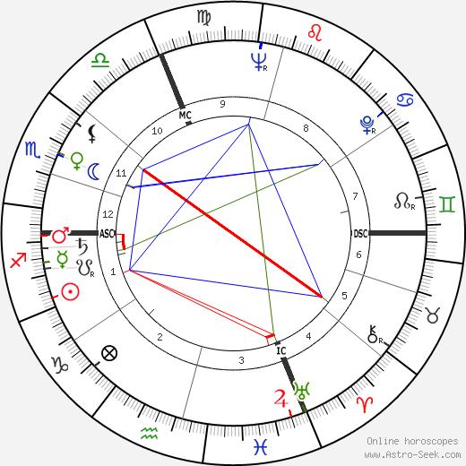 Giampiero Albertini tema natale, oroscopo, Giampiero Albertini oroscopi gratuiti, astrologia