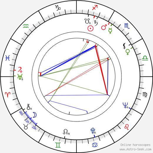 Henryk Staszewski birth chart, Henryk Staszewski astro natal horoscope, astrology